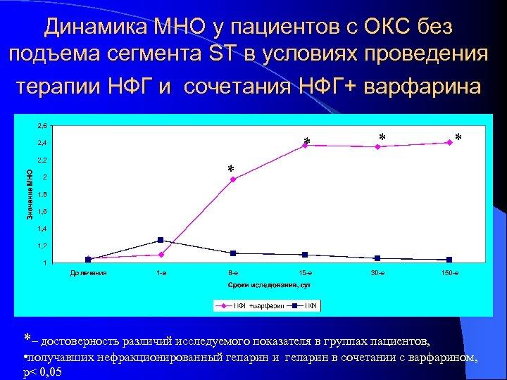 Динамика МНО у пациентов с ОКС без подъема сегмента ST в условиях проведения терапии