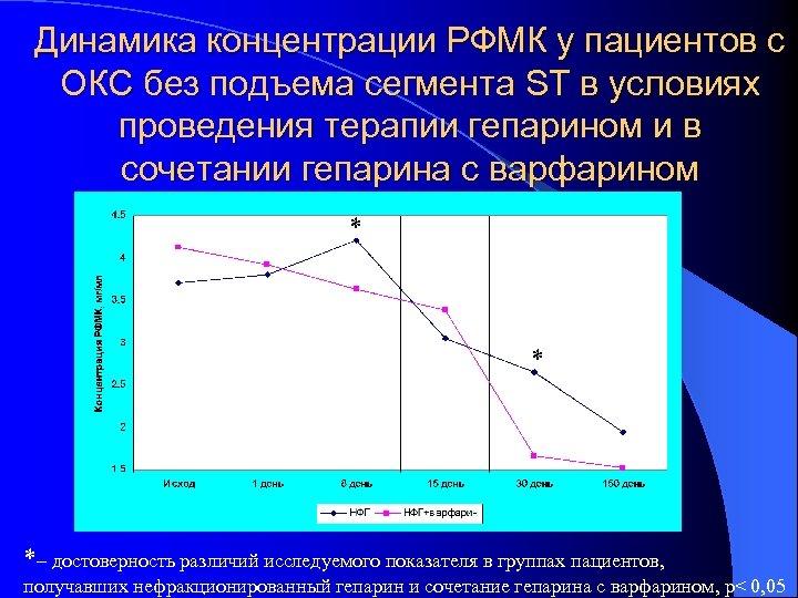 Динамика концентрации РФМК у пациентов с ОКС без подъема сегмента ST в условиях проведения