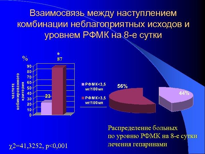 Взаимосвязь между наступлением комбинации неблагоприятных исходов и уровнем РФМК на 8 -е сутки %