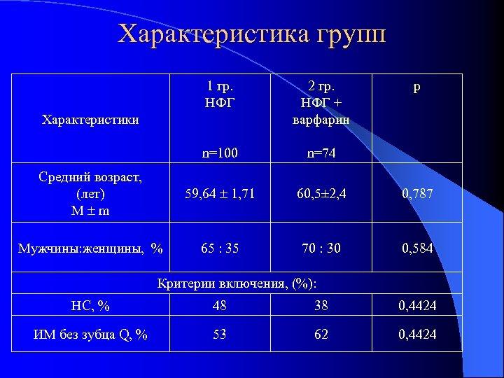 Характеристика групп 1 гр. НФГ 2 гр. НФГ + варфарин n=100 n=74 Средний возраст,