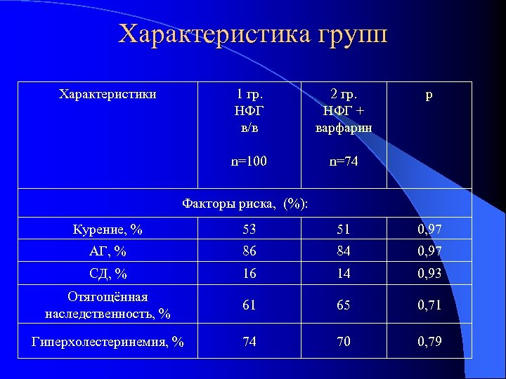 Характеристика групп Характеристики 1 гр. НФГ в/в 2 гр. НФГ + варфарин n=100 р