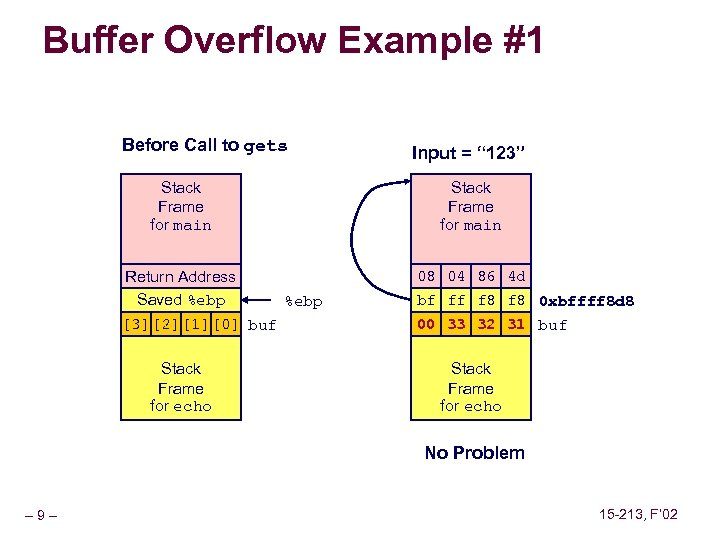 Buffer Overflow Example #1 Before Call to gets Stack Frame for main Return Address