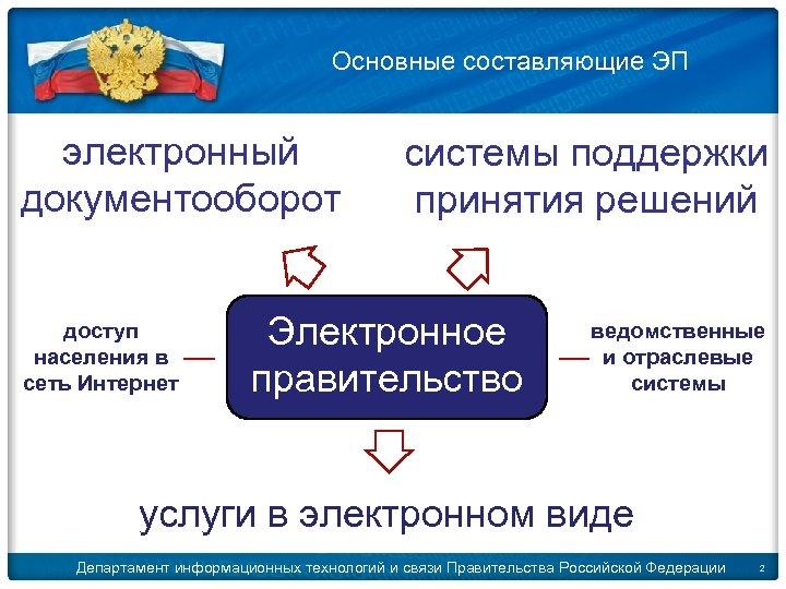Основные составляющие ЭП электронный документооборот доступ населения в сеть Интернет системы поддержки принятия решений