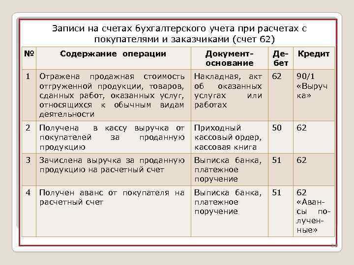 Учету шпаргалка счетов расчетов по характеристика