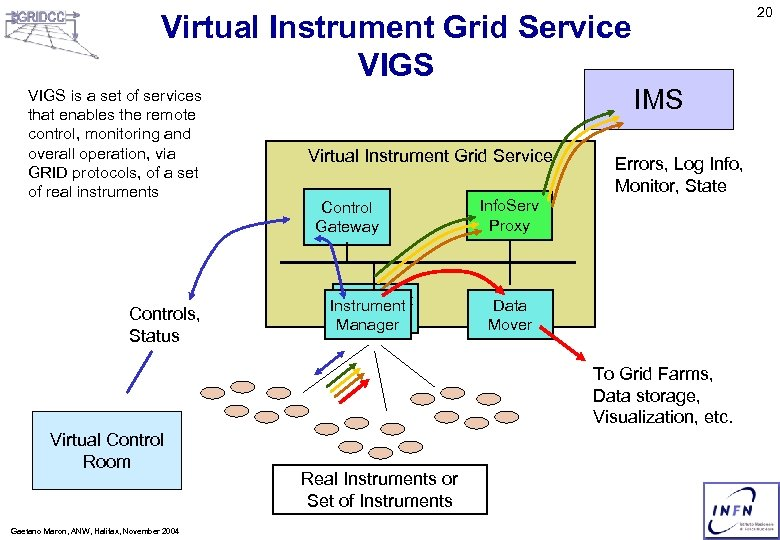 20 Virtual Instrument Grid Service VIGS is a set of services that enables the