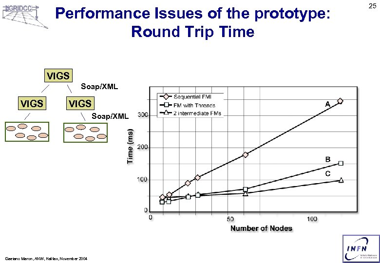 Performance Issues of the prototype: Round Trip Time VIGS Soap/XML Gaetano Maron, ANW, Halifax,