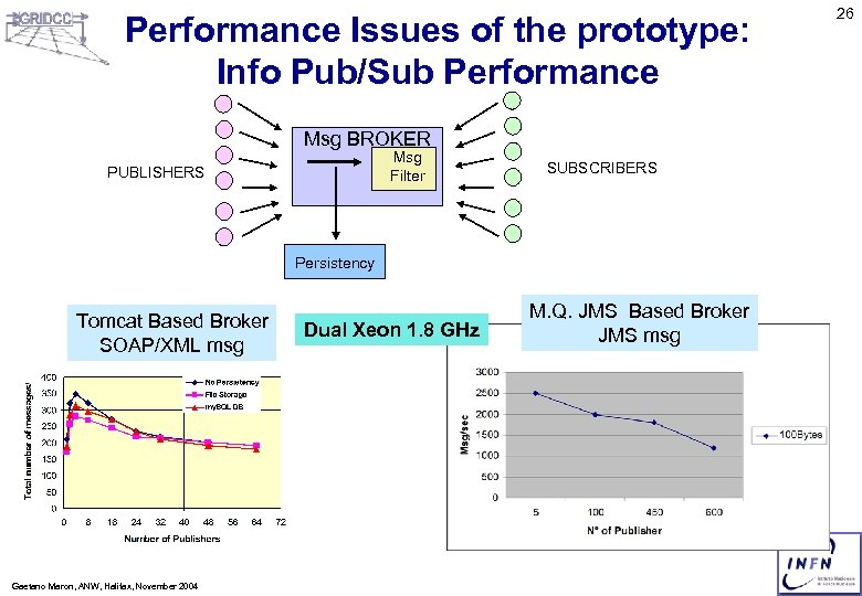 Performance Issues of the prototype: Info Pub/Sub Performance Msg BROKER Msg Filter PUBLISHERS SUBSCRIBERS