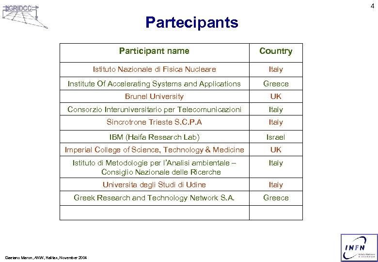 4 Partecipants Participant name Country Istituto Nazionale di Fisica Nucleare Italy Institute Of Accelerating