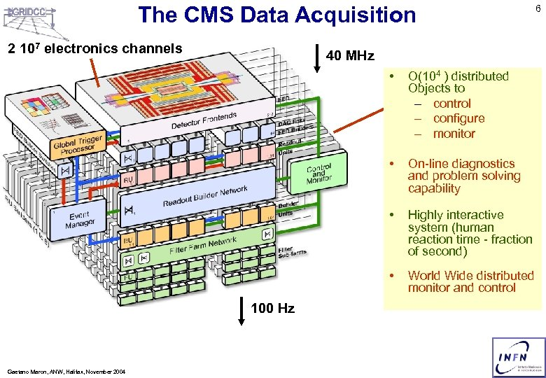 The CMS Data Acquisition 2 107 electronics channels 40 MHz • • Highly interactive
