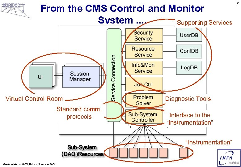 From the CMS Control and Monitor System. . Supporting Services Virtual Control Room Standard