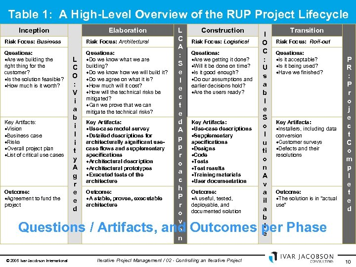 Table 1: A High-Level Overview of the RUP Project Lifecycle Inception Elaboration Risk Focus: