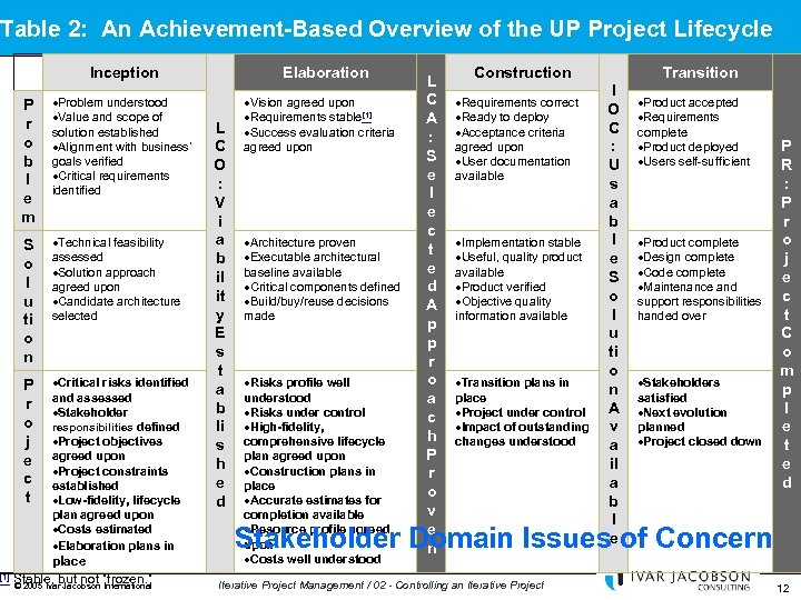 Table 2: An Achievement-Based Overview of the UP Project Lifecycle Inception P r o