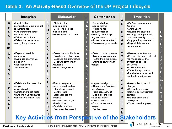 Table 3: An Activity-Based Overview of the UP Project Lifecycle Inception P r o