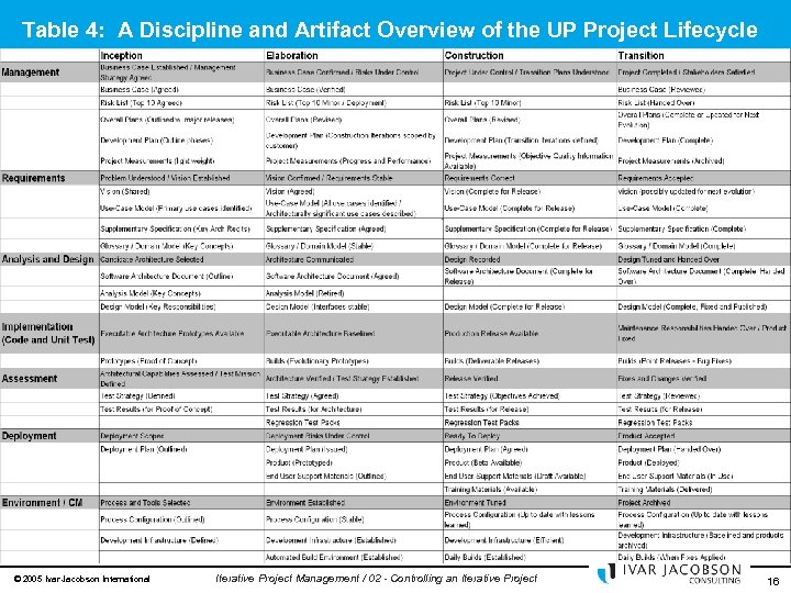 Table 4: A Discipline and Artifact Overview of the UP Project Lifecycle © 2005