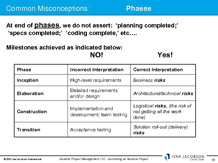 Common Misconceptions: Phases At end of phases, we do not assert: 'planning completed; '