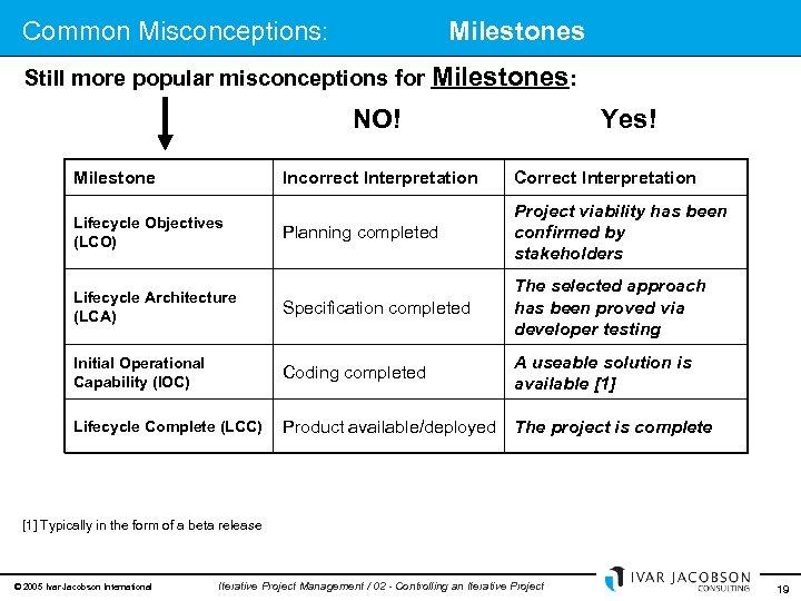 Common Misconceptions: Milestones Still more popular misconceptions for Milestones: NO! Milestone Yes! Incorrect Interpretation