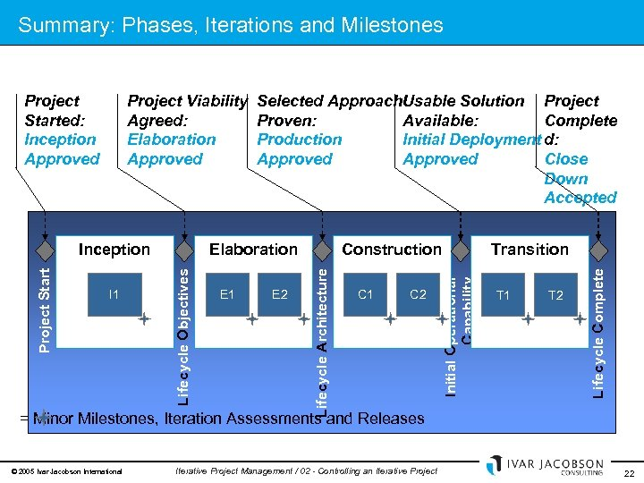 Summary: Phases, Iterations and Milestones Major Milestones: Stakeholder Decision Points E 1 E 2