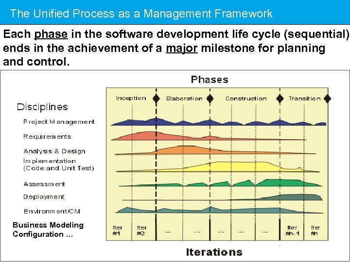 The Unified Process as a Management Framework Each phase in the software development life