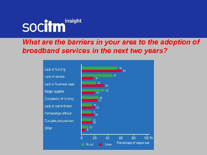 What are the barriers in your area to the adoption of broadband services in
