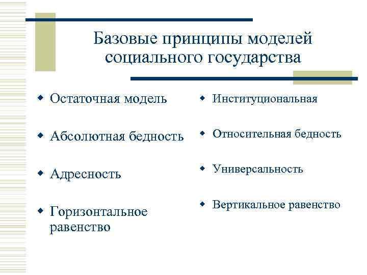 Базовые принципы моделей социального государства w Остаточная модель w Институциональная w Абсолютная бедность w