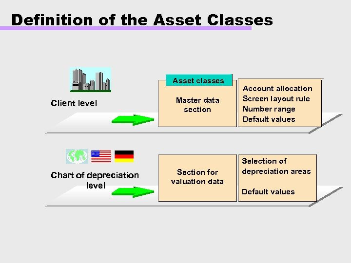 Definition of the Asset Classes Asset classes Client level Chart of depreciation level Master