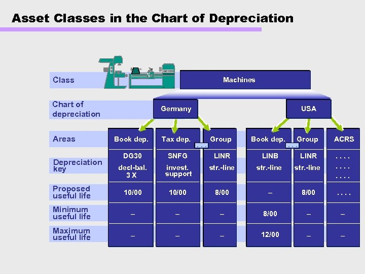 Asset Classes in the Chart of Depreciation 1 Class Machines Chart of depreciation Areas