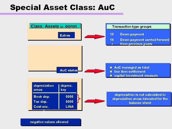 Special Asset Class: Au. C Class: Assets u. const. Transaction type groups Au. C