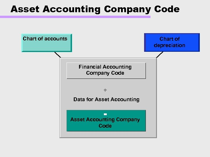 Asset Accounting Company Code Chart of accounts Chart of depreciation Financial Accounting Company Code
