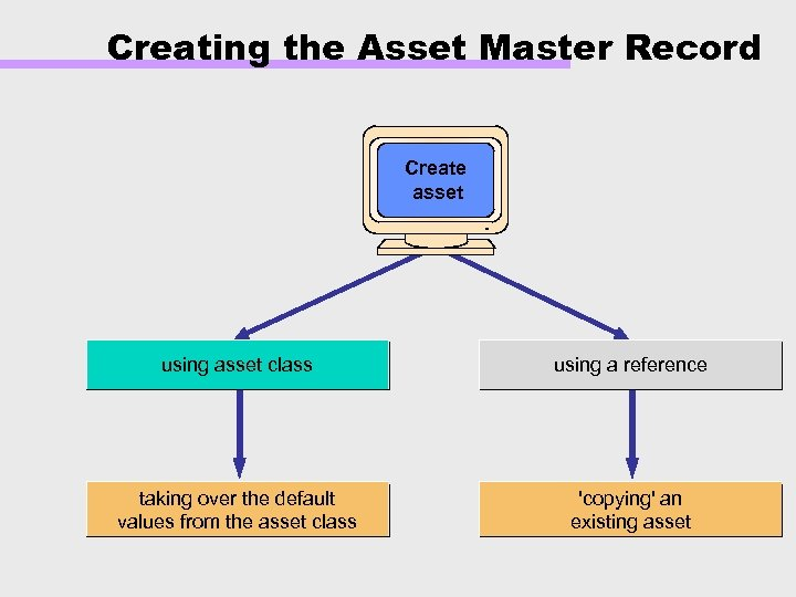 Creating the Asset Master Record Create asset using asset class using a reference taking