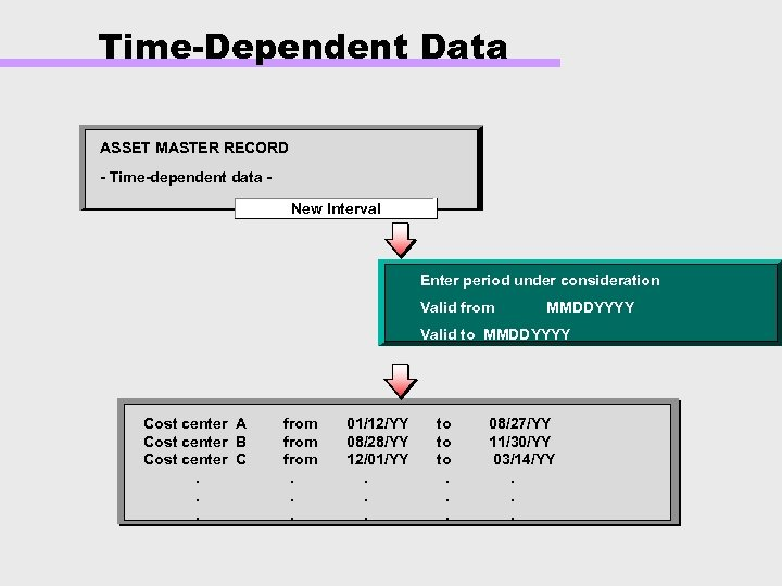Time-Dependent Data ASSET MASTER RECORD - Time-dependent data New Interval Enter period under consideration