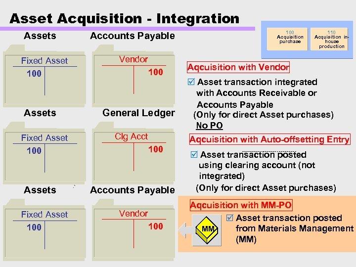 Asset Acquisition - Integration Assets Fixed Asset 100 Accounts Payable Vendor 100 General Ledger
