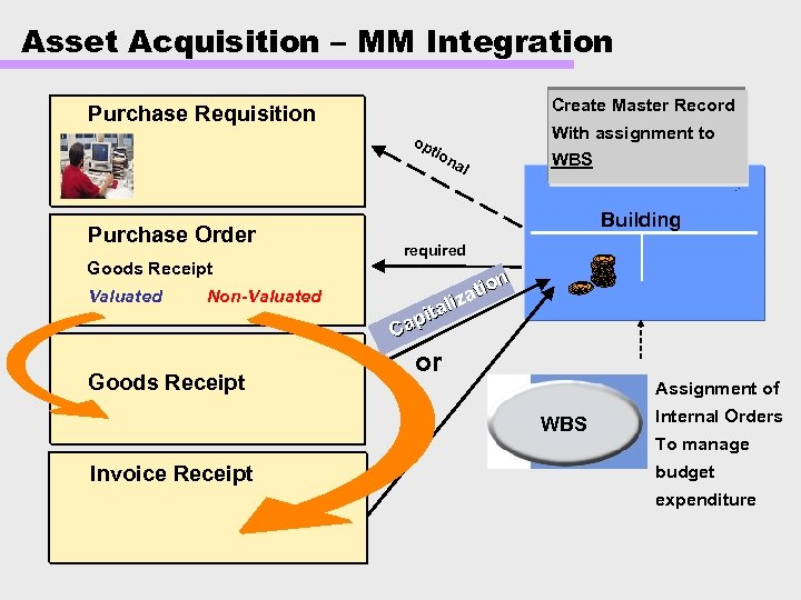 Asset Acquisition – MM Integration Create Master Record Purchase Requisition op With assignment to