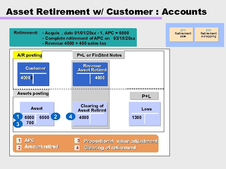 Asset Retirement w/ Customer : Accounts 210 Retirement sale Retirement: - Acquis. date 01/01/20