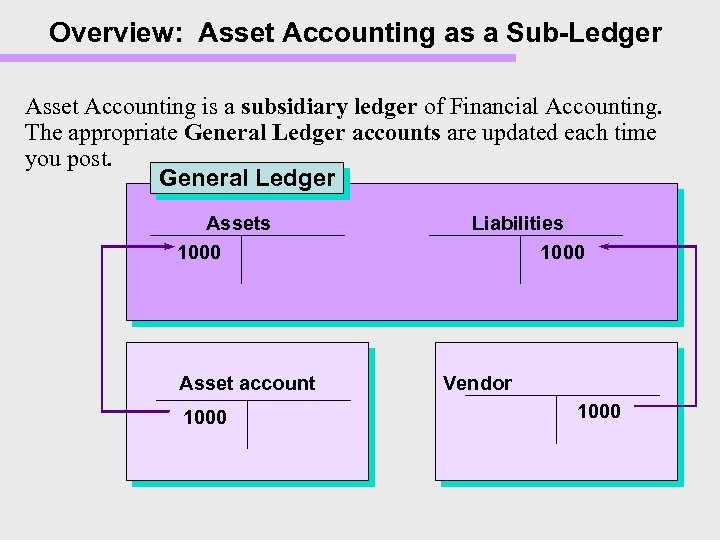 Overview: Asset Accounting as a Sub-Ledger Asset Accounting is a subsidiary ledger of Financial