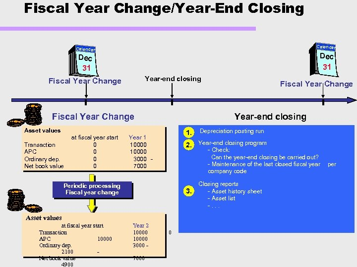 Fiscal Year Change/Year-End Closing Calendar Dec 31 Year-end closing Fiscal Year Change Year-end closing