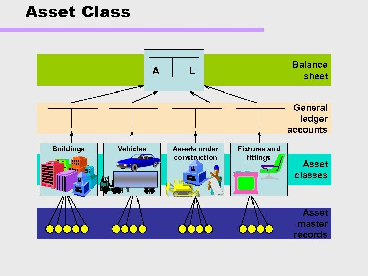 Asset Class A Balance sheet L General ledger accounts Buildings Vehicles Assets under construction