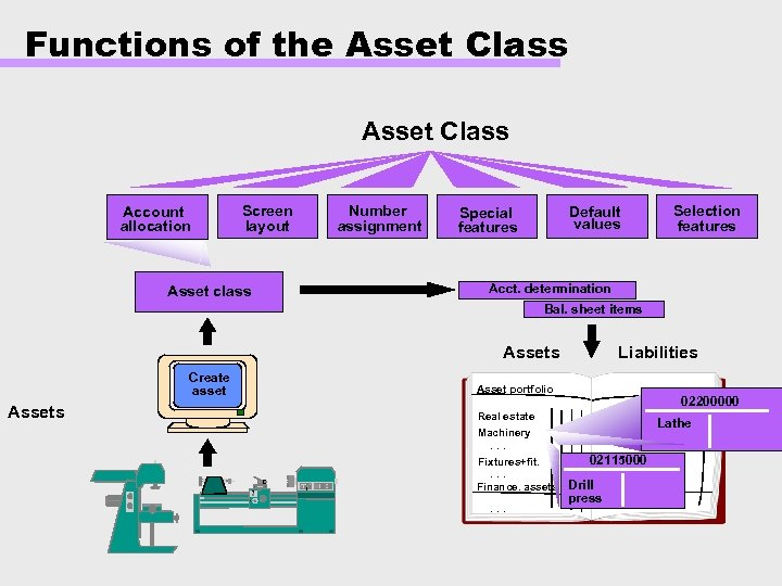 Functions of the Asset Class Account allocation Screen layout Number assignment Default values Special