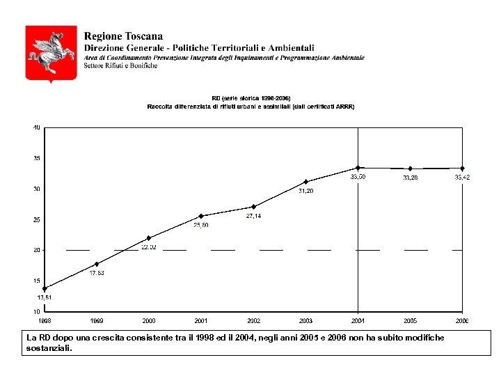 La RD dopo una crescita consistente tra il 1998 ed il 2004, negli anni