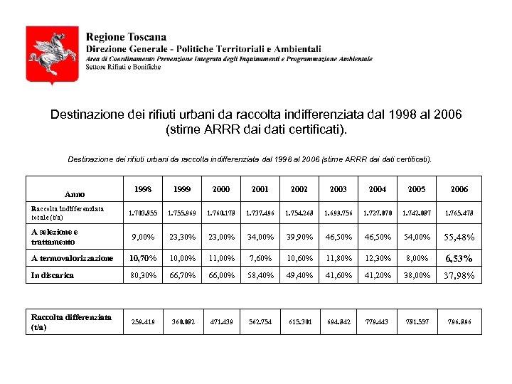 Destinazione dei rifiuti urbani da raccolta indifferenziata dal 1998 al 2006 (stime ARRR dai