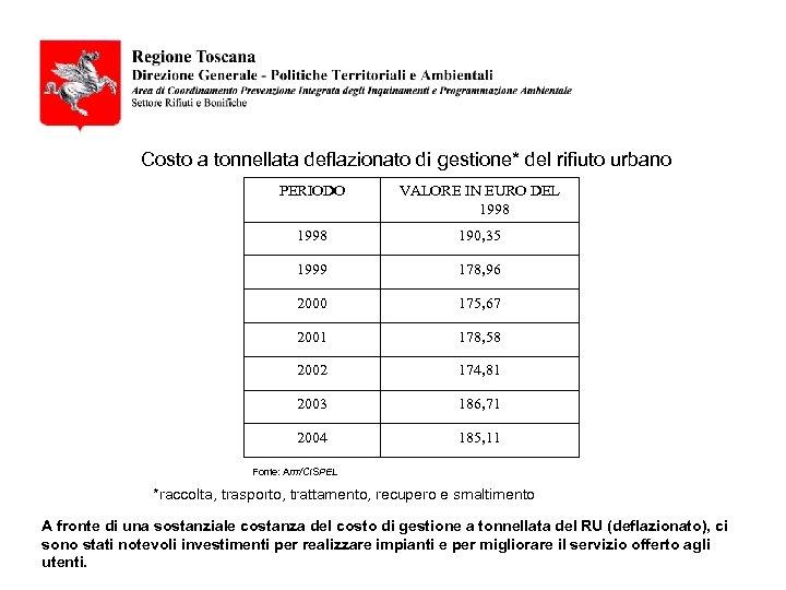 Costo a tonnellata deflazionato di gestione* del rifiuto urbano PERIODO VALORE IN EURO DEL