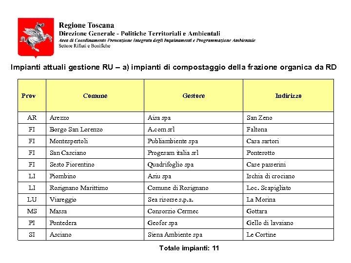 Impianti attuali gestione RU – a) impianti di compostaggio della frazione organica da RD