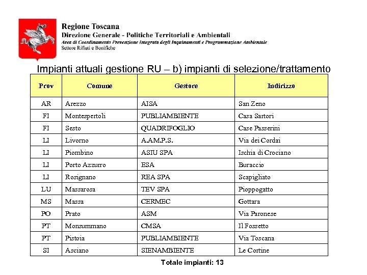 Impianti attuali gestione RU – b) impianti di selezione/trattamento Prov Comune Gestore Indirizzo AR