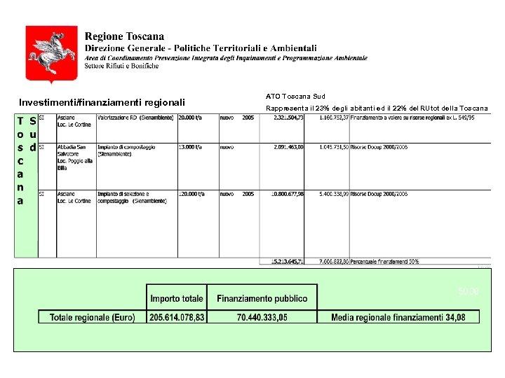 Investimenti/finanziamenti regionali ATO Toscana Sud Rappresenta il 23% degli abitanti ed il 22% del