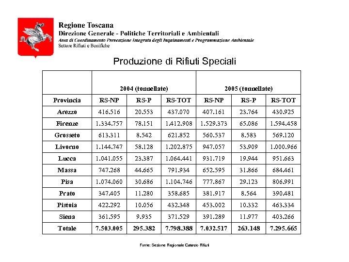 Produzione di Rifiuti Speciali 2004 (tonnellate) 2005 (tonnellate) Provincia RS-NP RS-P RS-TOT Arezzo 416.