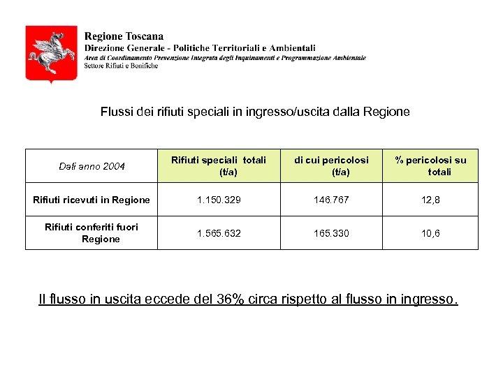 Flussi dei rifiuti speciali in ingresso/uscita dalla Regione Dati anno 2004 Rifiuti speciali totali