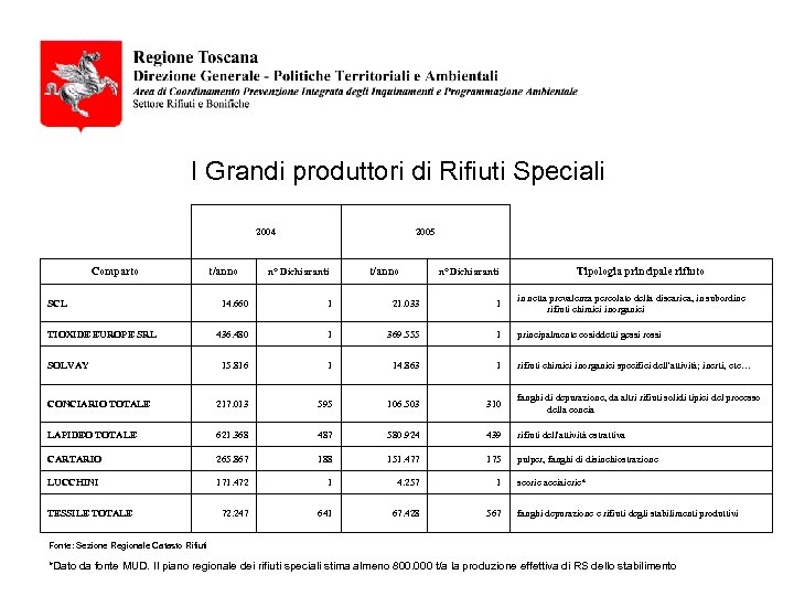 I Grandi produttori di Rifiuti Speciali 2004 Comparto t/anno 2005 n° Dichiaranti t/anno n°
