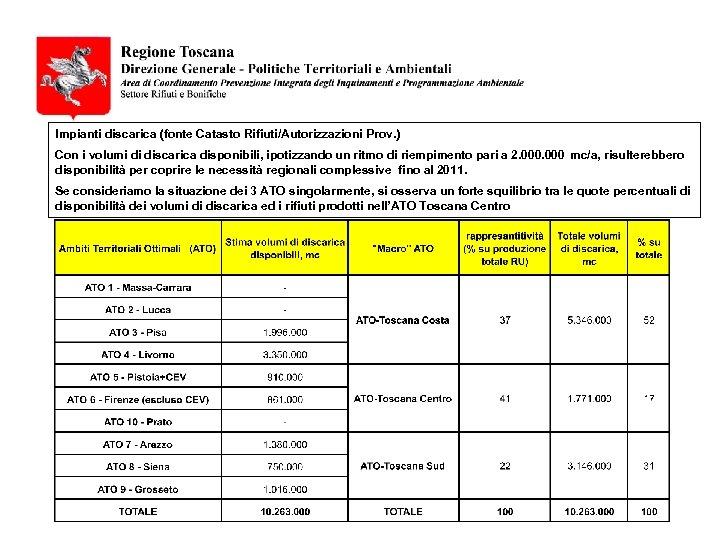 Impianti discarica (fonte Catasto Rifiuti/Autorizzazioni Prov. ) Con i volumi di discarica disponibili, ipotizzando