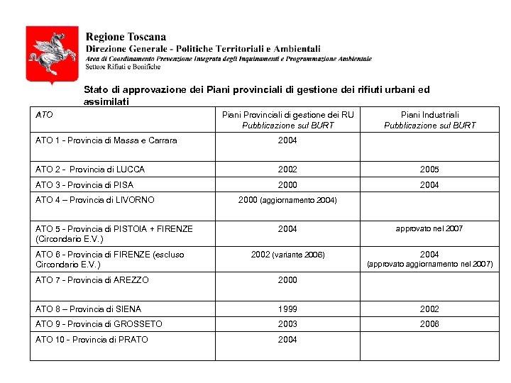 Stato di approvazione dei Piani provinciali di gestione dei rifiuti urbani ed assimilati ATO
