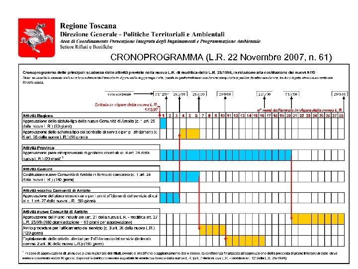CRONOPROGRAMMA (L. R. 22 Novembre 2007, n. 61)