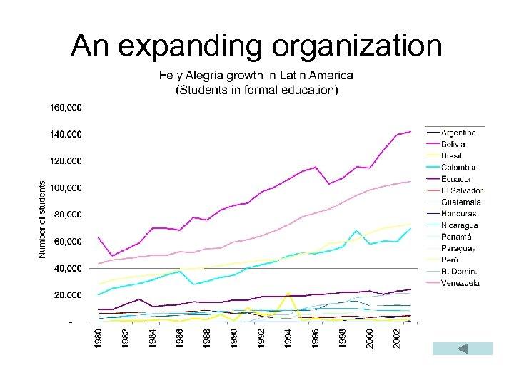 An expanding organization